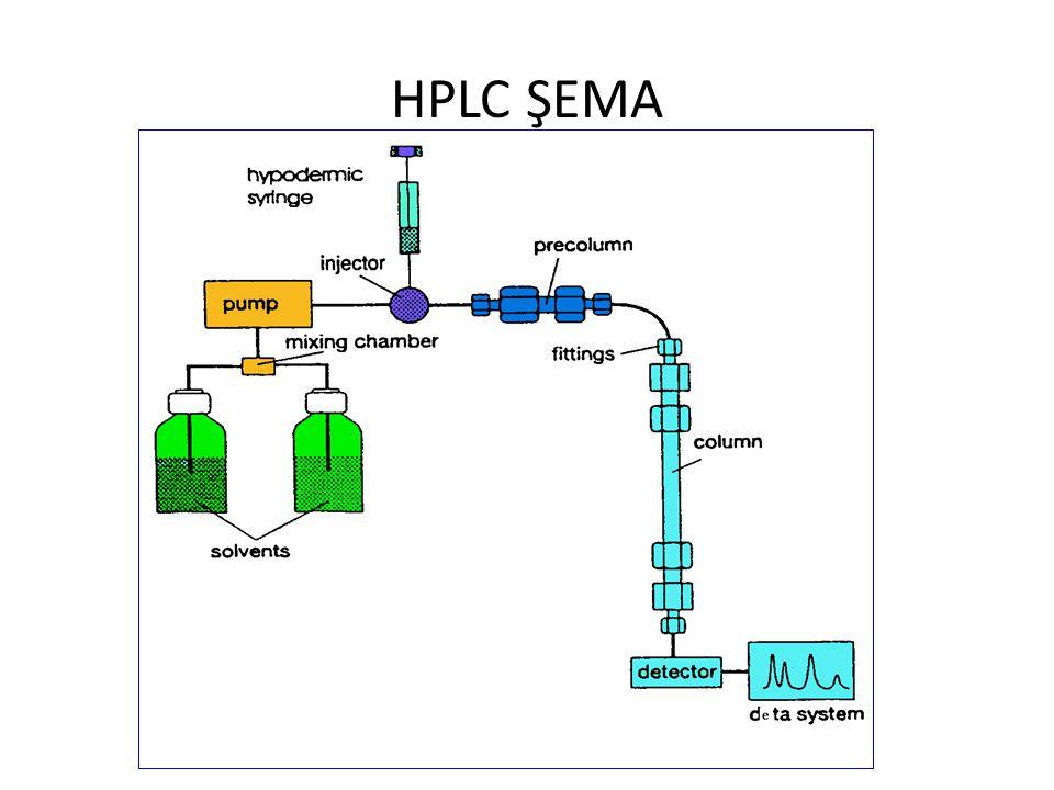 HPLC ŞEMA