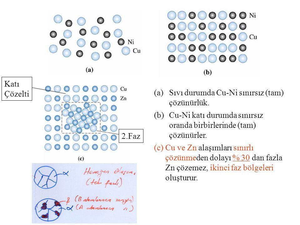 2.Faz Katı. Çözelti. Sıvı durumda Cu-Ni sınırsız (tam) çözünürlük. Cu-Ni katı durumda sınırsız oranda birbirlerinde (tam) çözünürler.