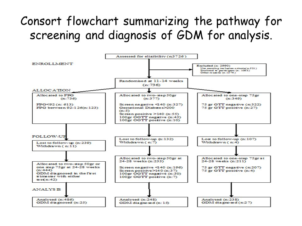 Consort flowchart summarizing the pathway for screening and diagnosis of GDM for analysis.