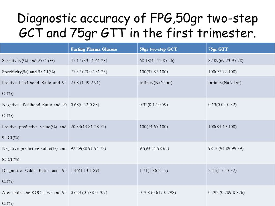 Diagnostic accuracy of FPG,50gr two-step GCT and 75gr GTT in the first trimester.