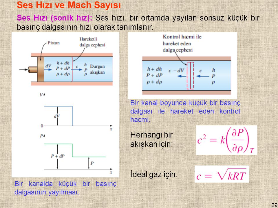 Ses Hızı ve Mach Sayısı Ses Hızı (sonik hız): Ses hızı, bir ortamda yayılan sonsuz küçük bir basınç dalgasının hızı olarak tanımlanır.