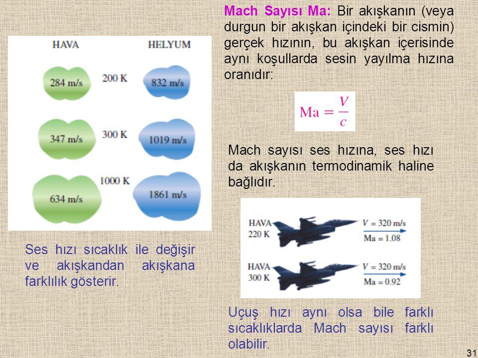 Mach Sayısı Ma: Bir akışkanın (veya durgun bir akışkan içindeki bir cismin) gerçek hızının, bu akışkan içerisinde aynı koşullarda sesin yayılma hızına oranıdır: