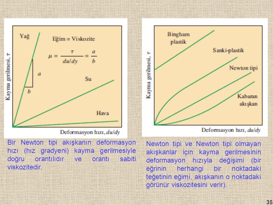 Bir Newton tipi akışkanın deformasyon hızı (hız gradyeni) kayma gerilmesiyle doğru orantılıdır ve orantı sabiti viskozitedir.
