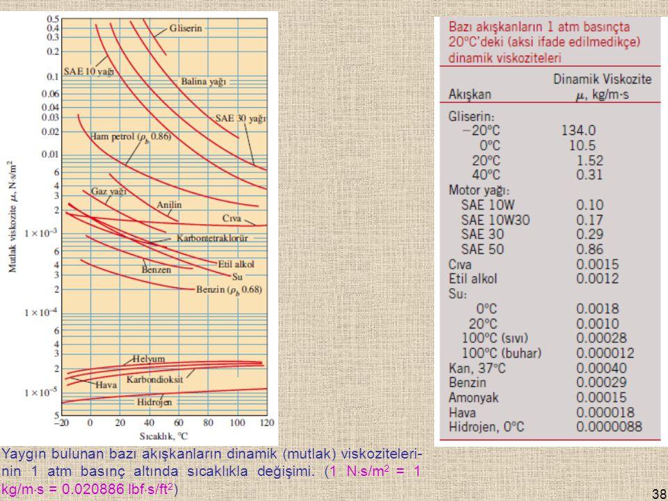 Yaygın bulunan bazı akışkanların dinamik (mutlak) viskoziteleri-nin 1 atm basınç altında sıcaklıkla değişimi.