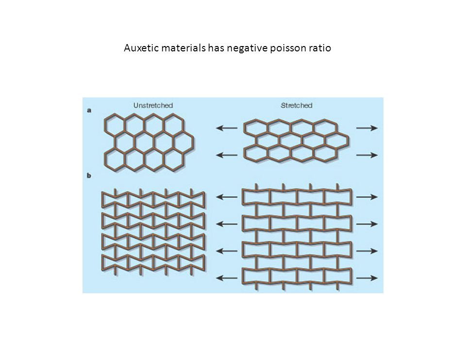 Auxetic materials has negative poisson ratio