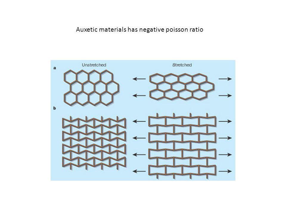Auxetic materials has negative poisson ratio