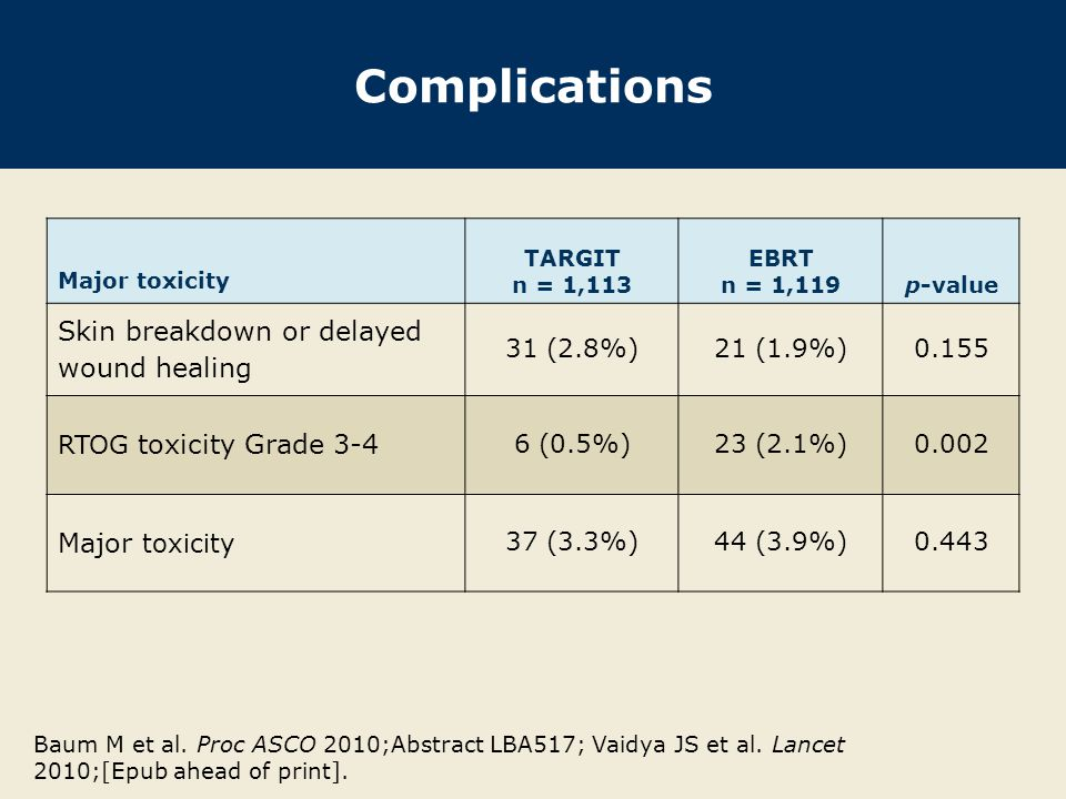 Complications Skin breakdown or delayed wound healing 31 (2.8%)