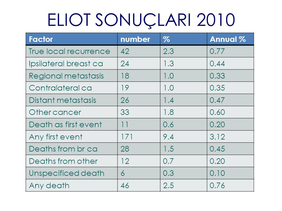 ELIOT SONUÇLARI 2010 Factor number % Annual % True local recurrence 42