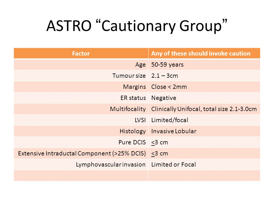 ASTRO Cautionary Group