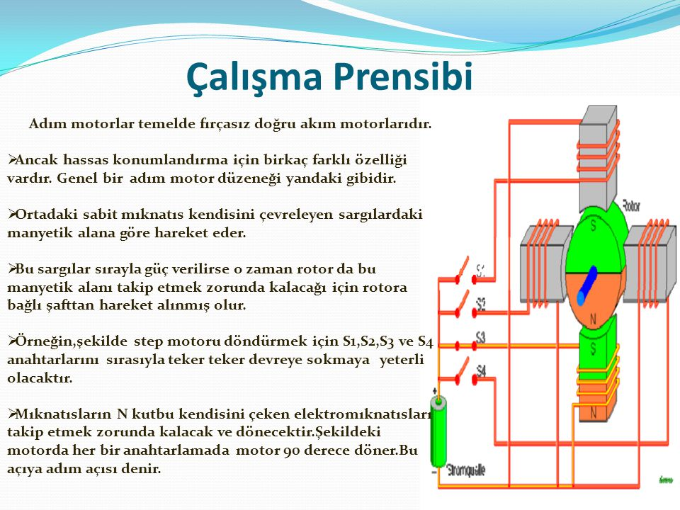 Çalışma Prensibi Adım motorlar temelde fırçasız doğru akım motorlarıdır.