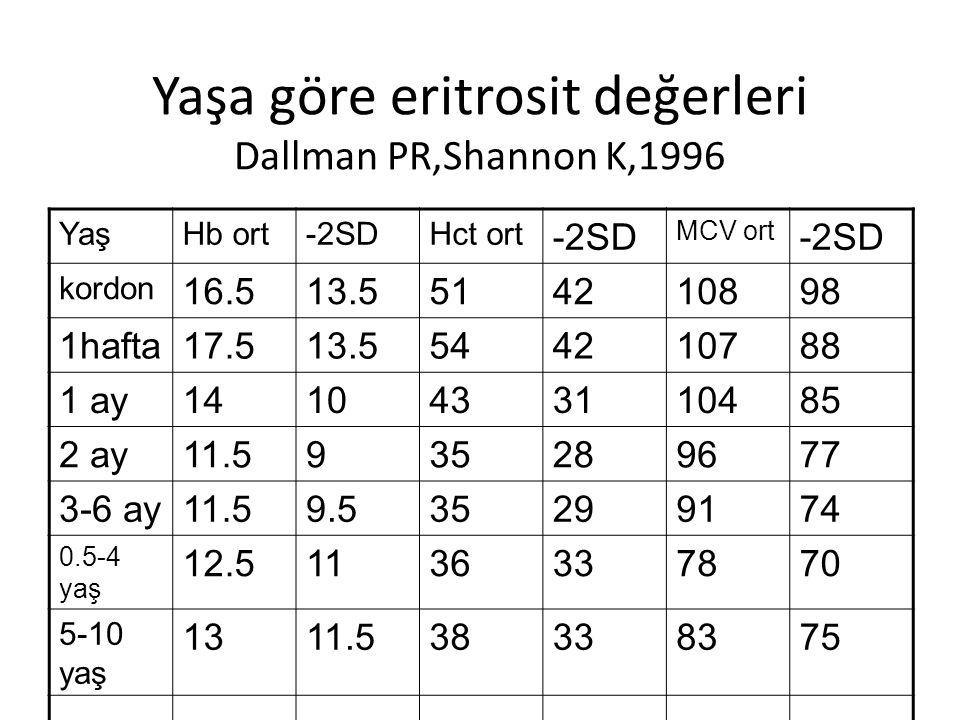 Yaşa göre eritrosit değerleri Dallman PR,Shannon K,1996