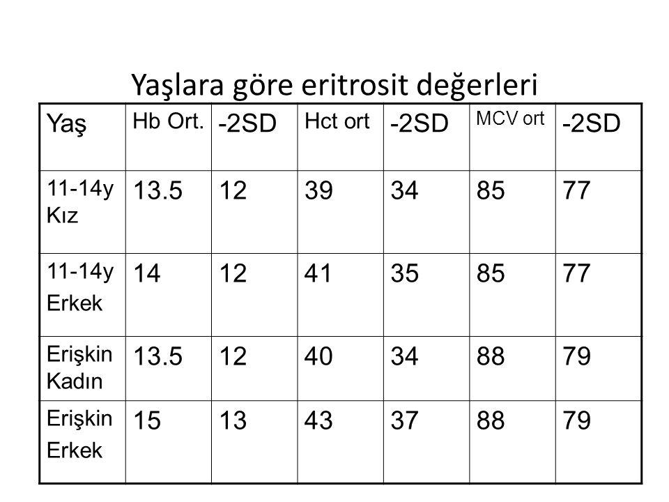 Yaşlara göre eritrosit değerleri