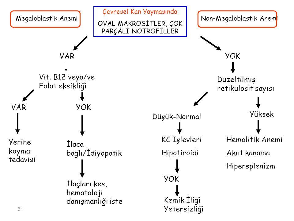 Vit. B12 veya/ve Folat eksikliği Düzeltilmiş retikülosit sayısı