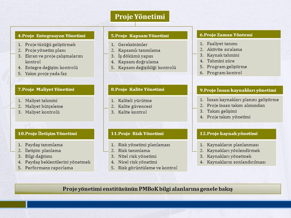 Proje yönetimi enstitüsünün PMBoK bilgi alanlarına genele bakış