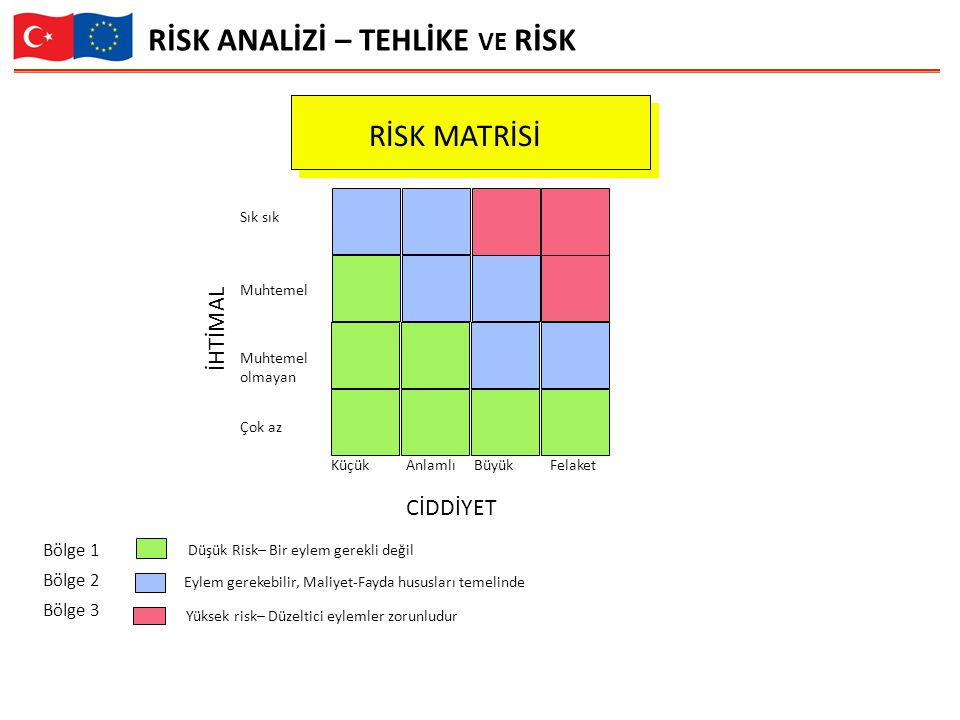 RİSK ANALİZİ – TEHLİKE ve RİSK