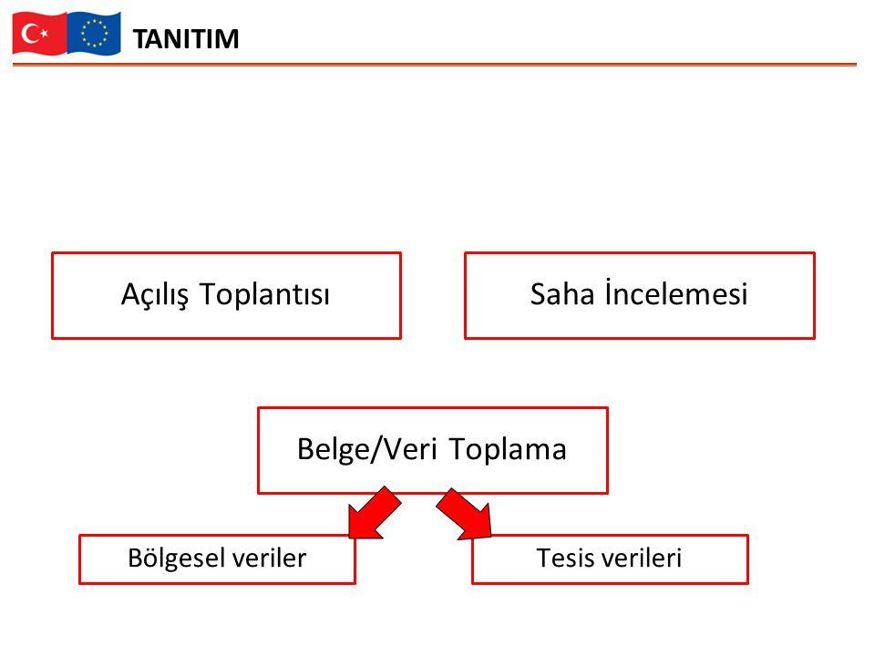 Açılış Toplantısı Saha İncelemesi Belge/Veri Toplama TANITIM