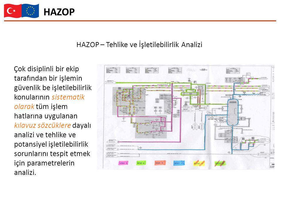 HAZOP – Tehlike ve İşletilebilirlik Analizi