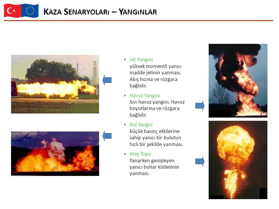 Kaza Senaryoları – Yangınlar
