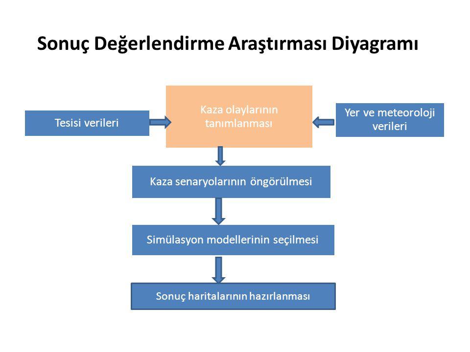 Sonuç Değerlendirme Araştırması Diyagramı