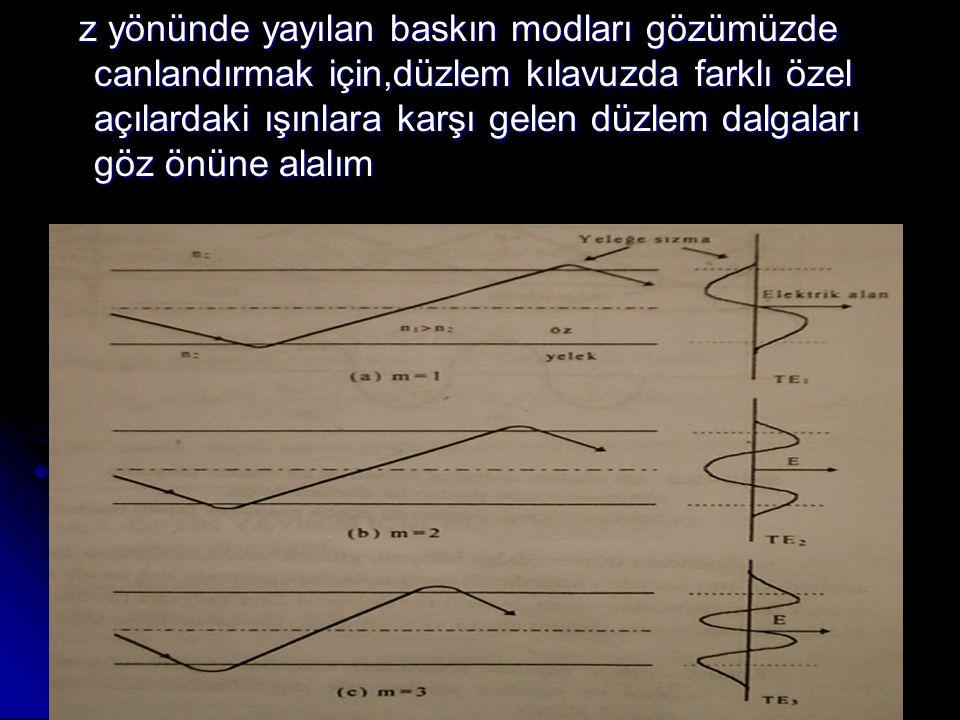 z yönünde yayılan baskın modları gözümüzde canlandırmak için,düzlem kılavuzda farklı özel açılardaki ışınlara karşı gelen düzlem dalgaları göz önüne alalım