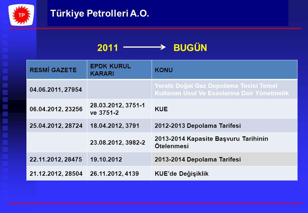 2011 BUGÜN RESMİ GAZETE. EPDK KURUL KARARI. KONU. 04.06.2011, 27954.