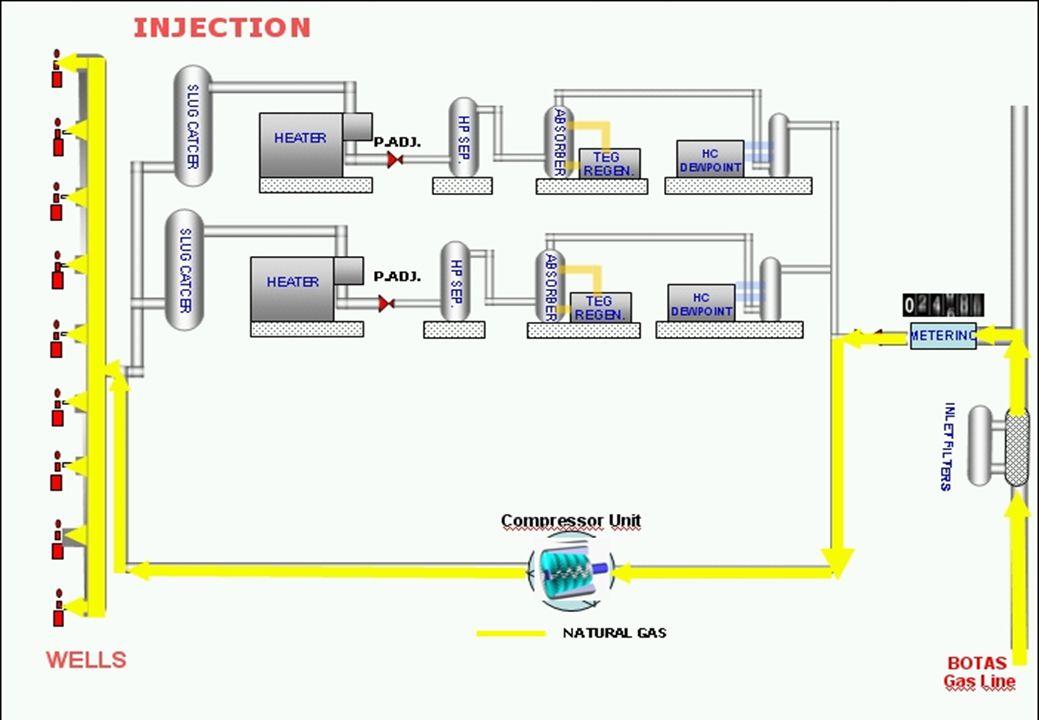 INJECTION WELLS Compressor Unit BOTAS Gas Line SLUG CATCER HP SEP.
