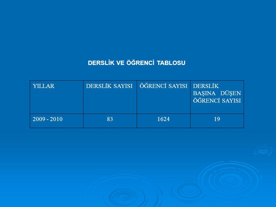 DERSLİK VE ÖĞRENCİ TABLOSU