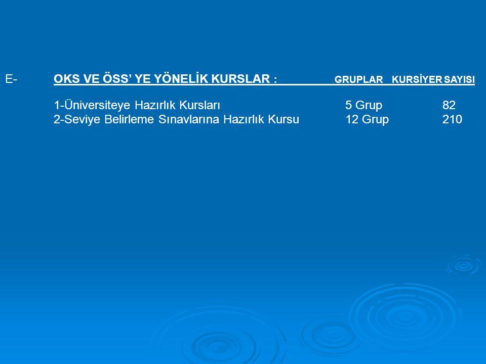 E- OKS VE ÖSS' YE YÖNELİK KURSLAR : GRUPLAR KURSİYER SAYISI