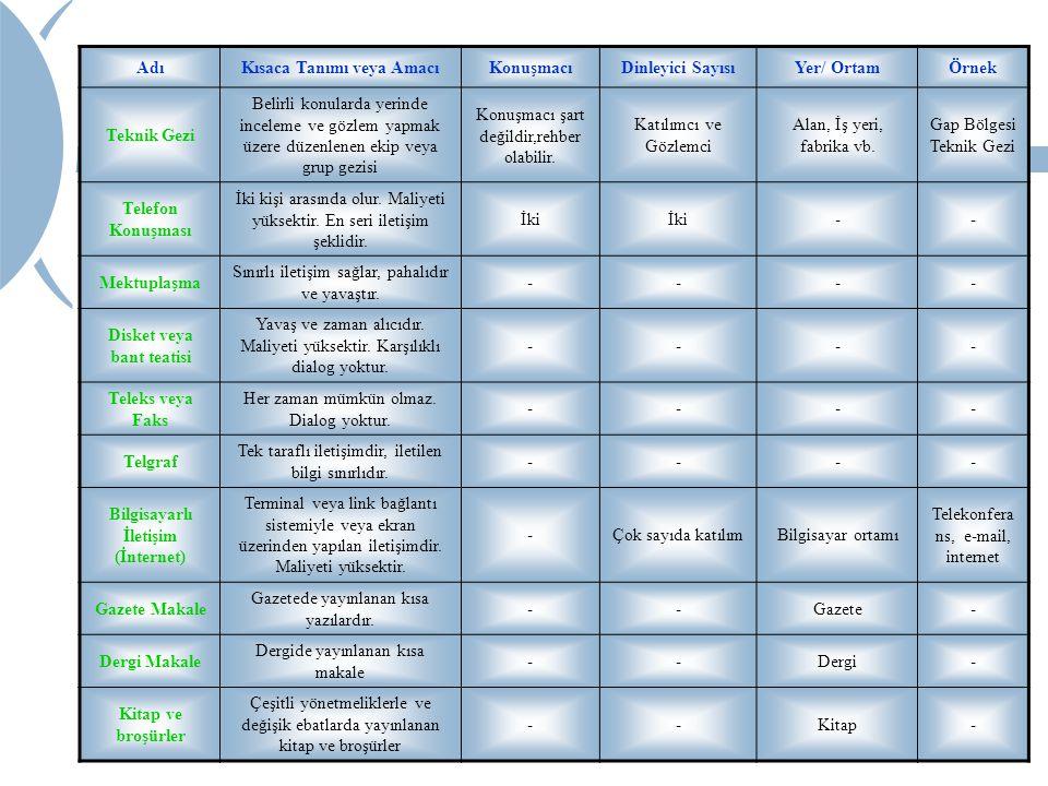 Kısaca Tanımı veya Amacı Konuşmacı Dinleyici Sayısı Yer/ Ortam Örnek