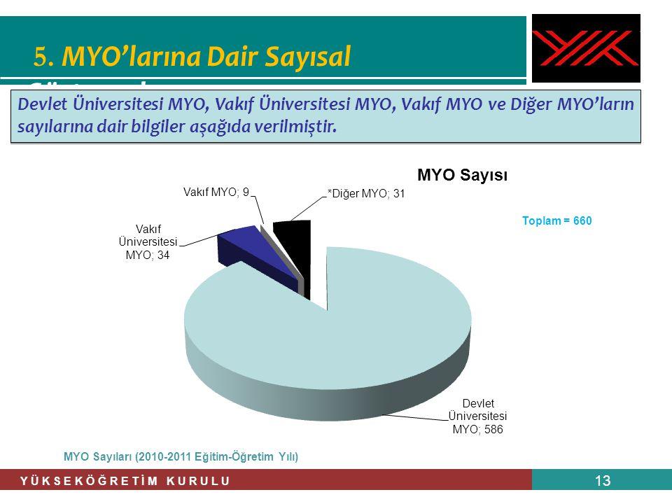 MYO Sayıları (2010-2011 Eğitim-Öğretim Yılı)