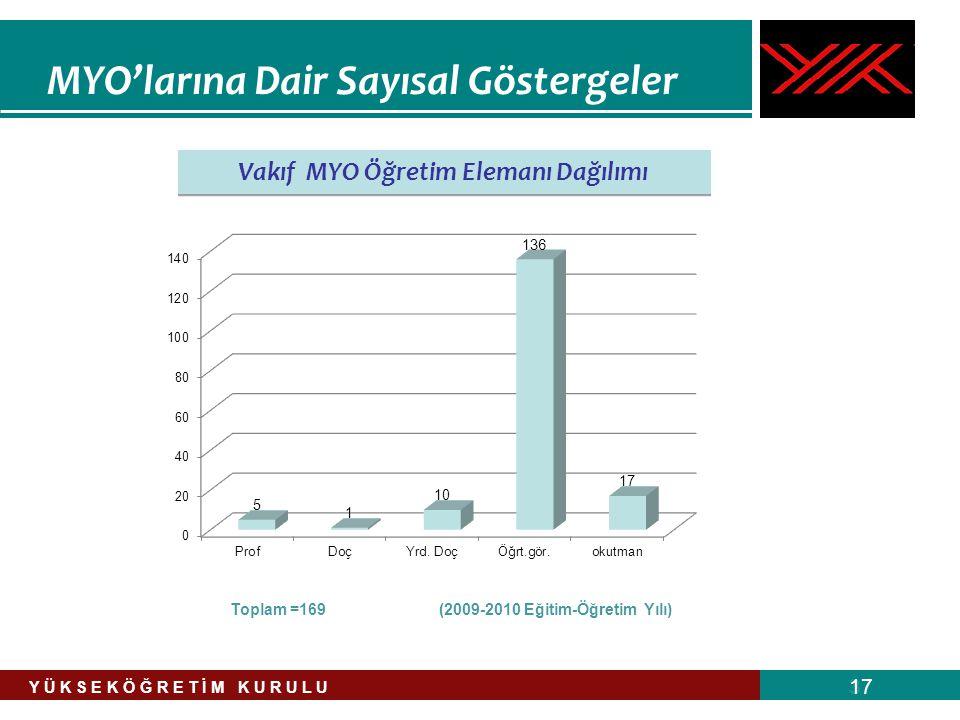 MYO'larına Dair Sayısal Göstergeler