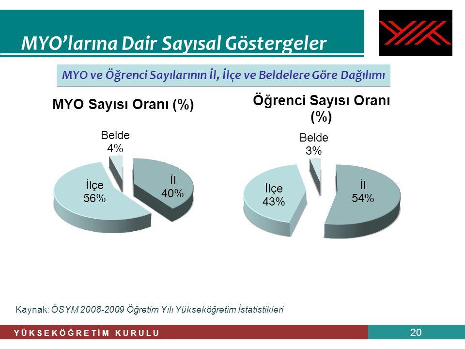 MYO ve Öğrenci Sayılarının İl, İlçe ve Beldelere Göre Dağılımı