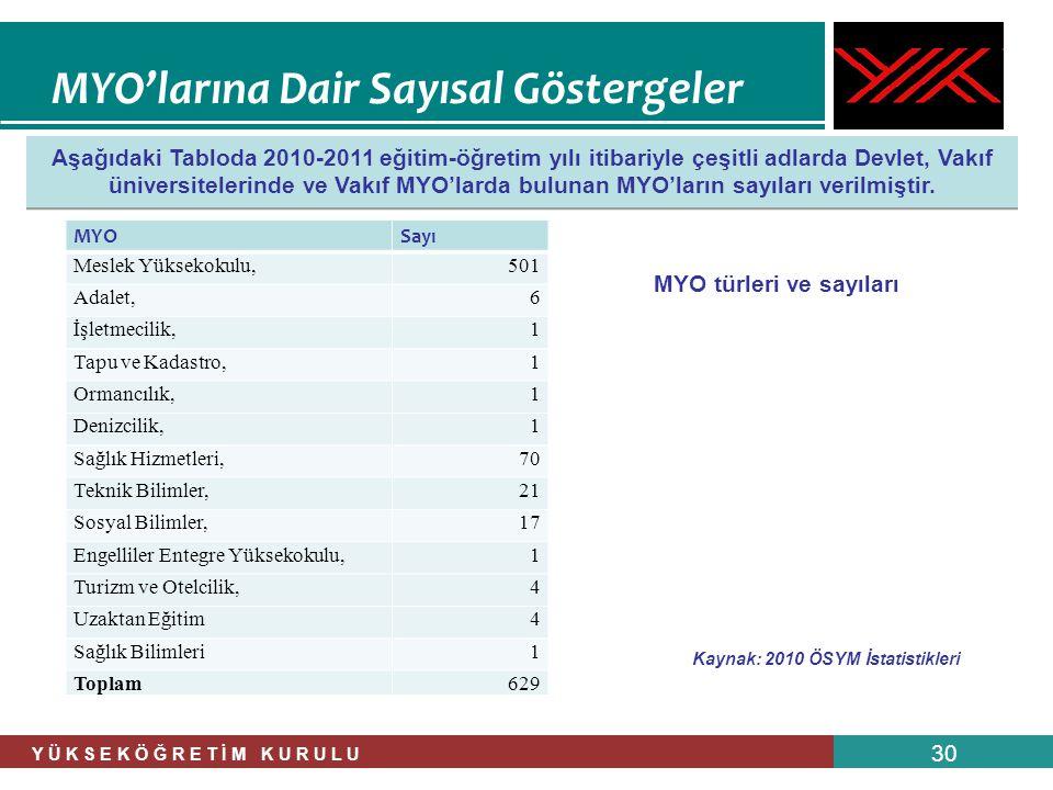 MYO türleri ve sayıları Kaynak: 2010 ÖSYM İstatistikleri