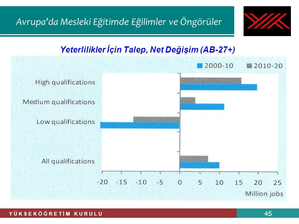 Yeterlilikler İçin Talep, Net Değişim (AB-27+)