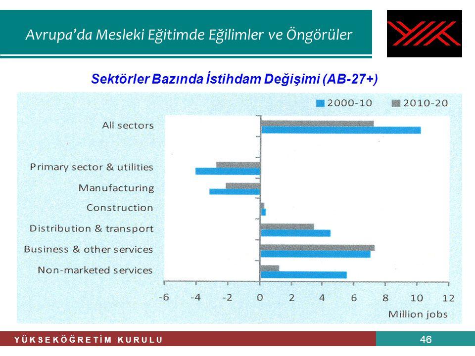 Sektörler Bazında İstihdam Değişimi (AB-27+)