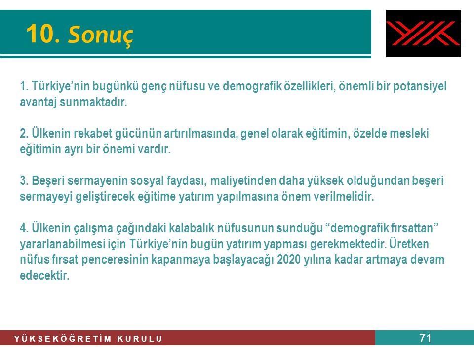 10. Sonuç 1. Türkiye'nin bugünkü genç nüfusu ve demografik özellikleri, önemli bir potansiyel avantaj sunmaktadır.
