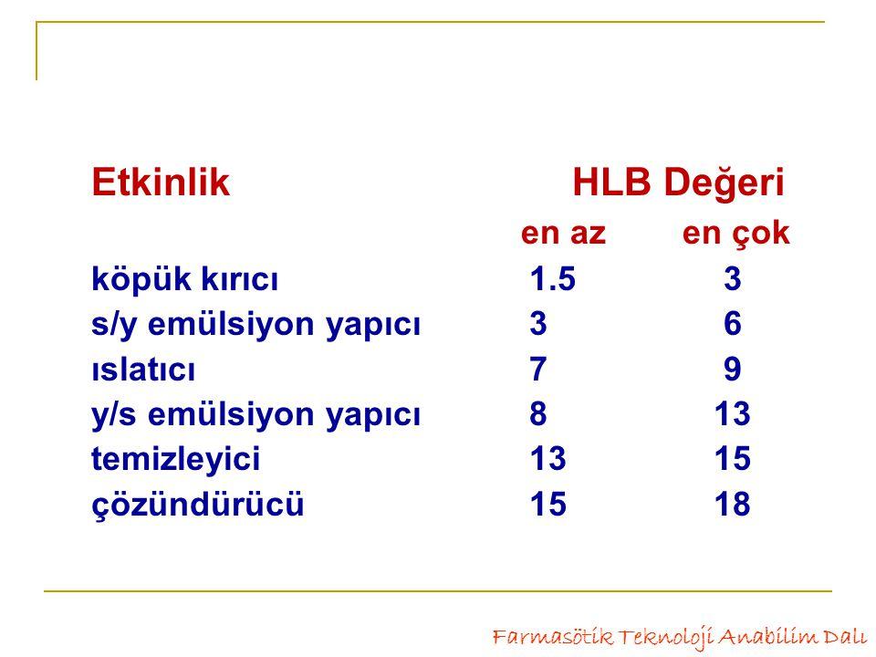 Etkinlik HLB Değeri en az en çok köpük kırıcı 1.5 3