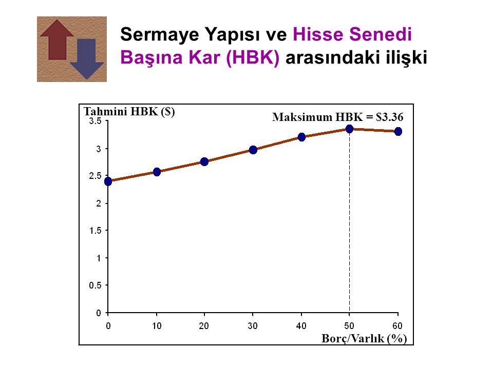 Sermaye Yapısı ve Hisse Senedi Başına Kar (HBK) arasındaki ilişki