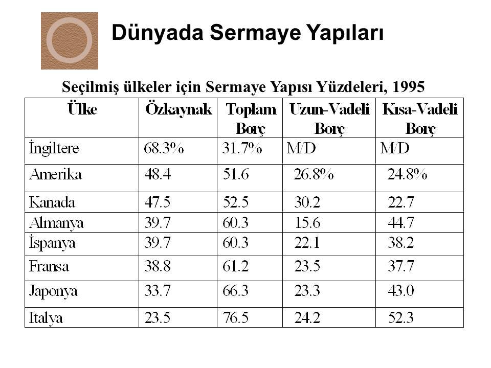 Seçilmiş ülkeler için Sermaye Yapısı Yüzdeleri, 1995
