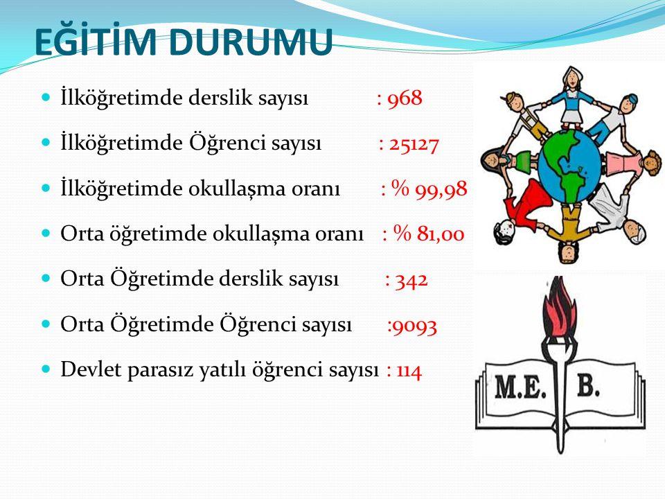 EĞİTİM DURUMU İlköğretimde derslik sayısı : 968