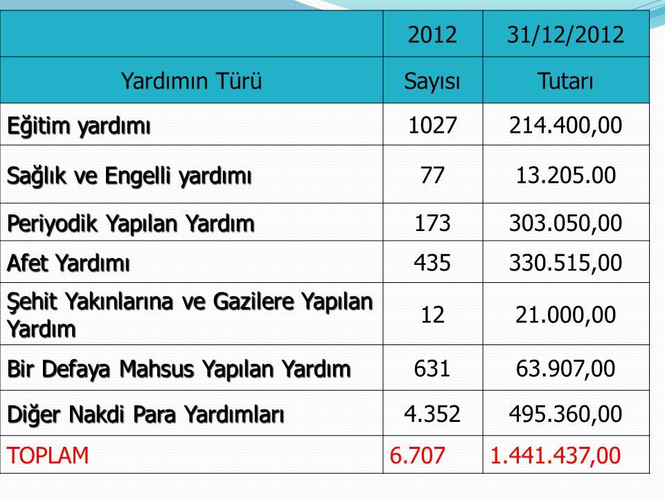 2011 / 2012 YILI SYDV FAALİYETLERİ