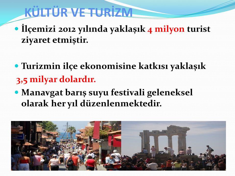 KÜLTÜR VE TURİZM İlçemizi 2012 yılında yaklaşık 4 milyon turist ziyaret etmiştir. Turizmin ilçe ekonomisine katkısı yaklaşık.