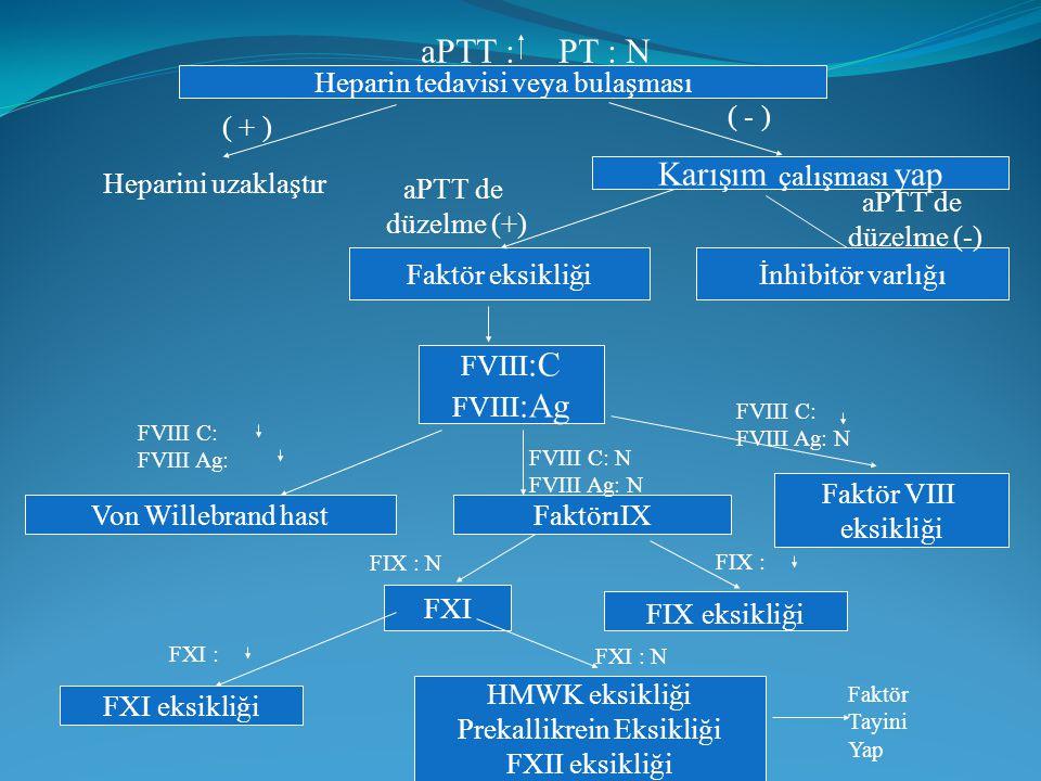 aPTT : PT : N Karışım çalışması yap Heparin tedavisi veya bulaşması