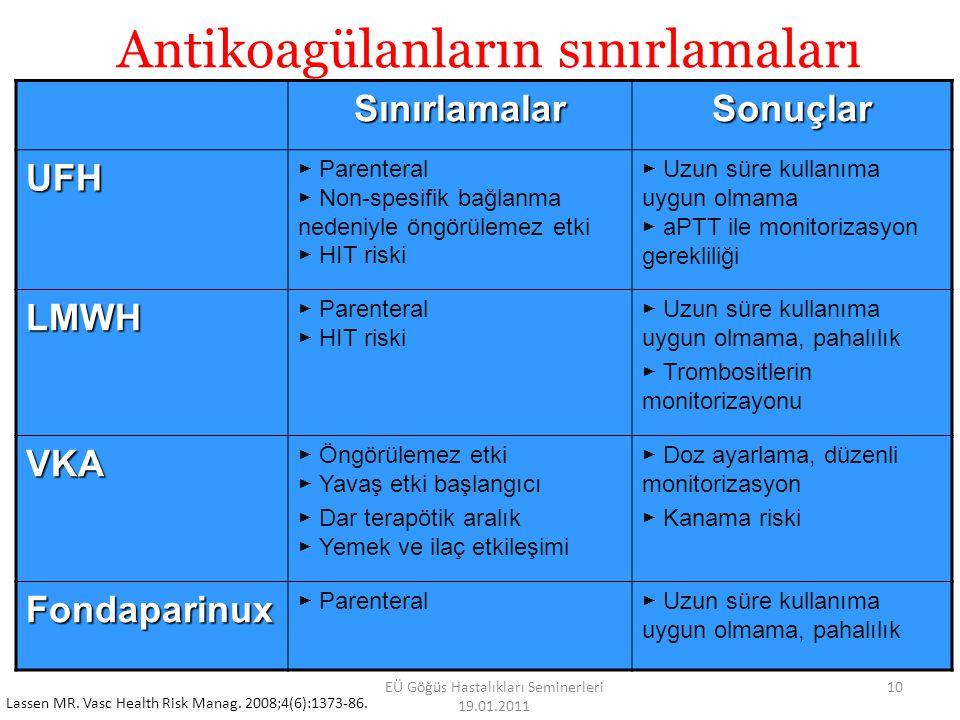 Antikoagülanların sınırlamaları