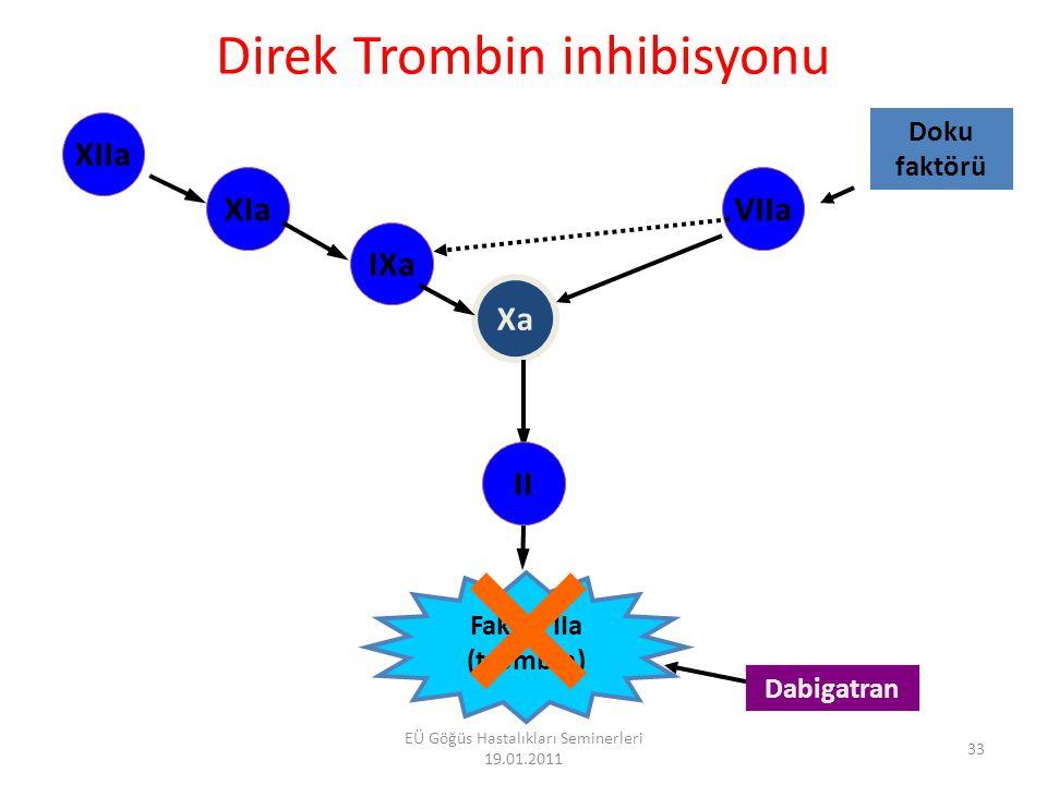 Direk Trombin inhibisyonu