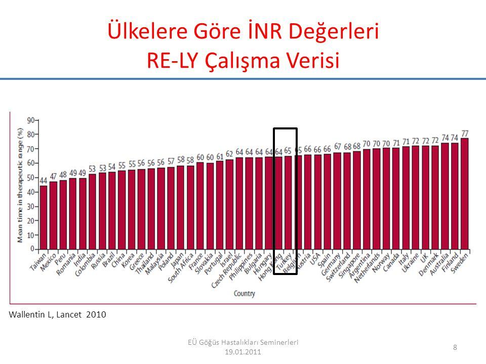 Ülkelere Göre İNR Değerleri RE-LY Çalışma Verisi