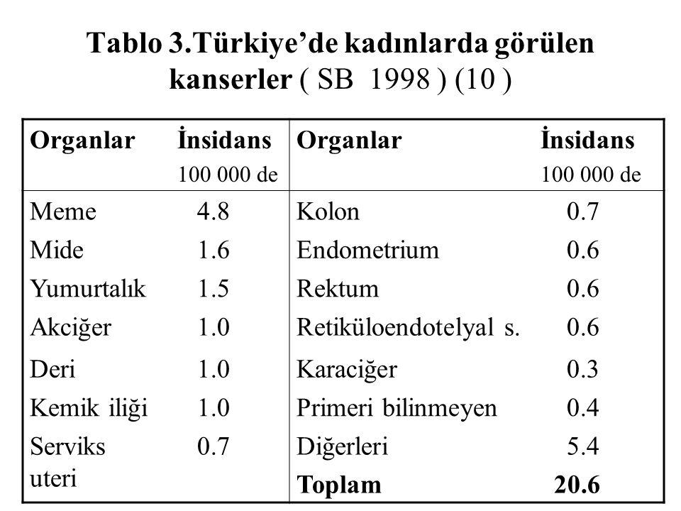 Tablo 3.Türkiye'de kadınlarda görülen kanserler ( SB 1998 ) (10 )
