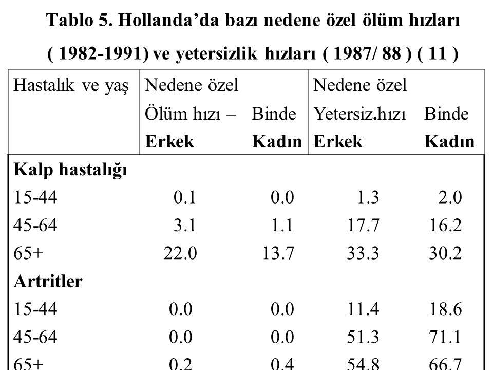 Tablo 5. Hollanda'da bazı nedene özel ölüm hızları ( 1982-1991) ve yetersizlik hızları ( 1987/ 88 ) ( 11 )