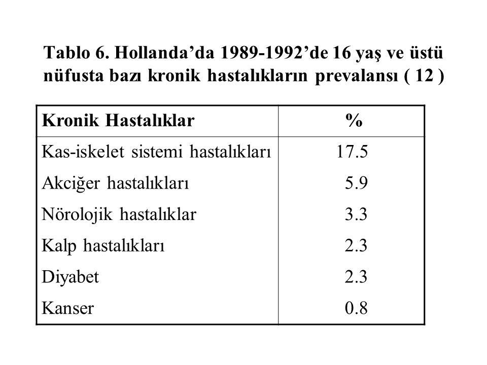 Tablo 6. Hollanda'da 1989-1992'de 16 yaş ve üstü nüfusta bazı kronik hastalıkların prevalansı ( 12 )