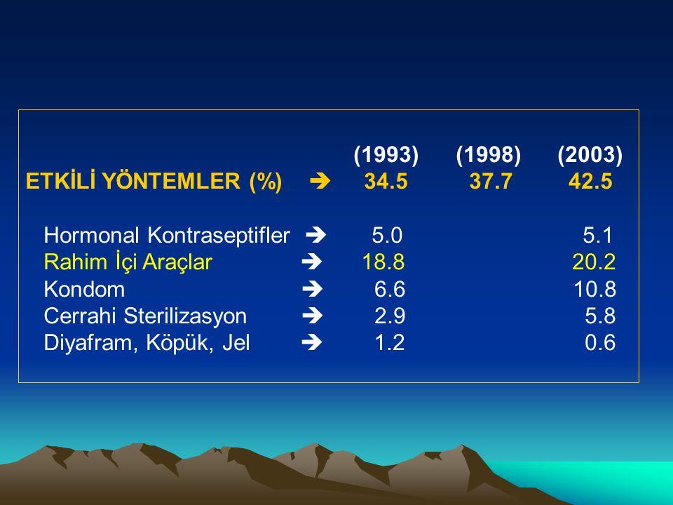 (1993) (1998) (2003) ETKİLİ YÖNTEMLER (%)  34.5 37.7 42.5.